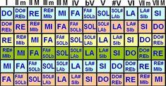 Cuadro para la transposición de tonalidades. Como cambiar la tonalidad de una canción. Transposición de acordes,Transportar, Trasponer
