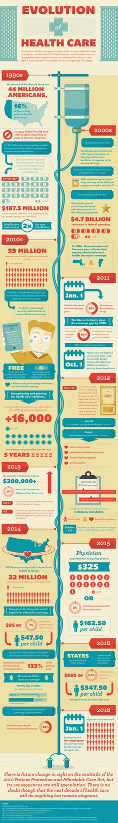 Evolution of Health Care #infographic A snapshot of U.S. health care reform efforts.