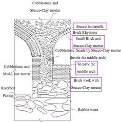 Image result for mortared rubble fill arch