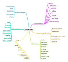 Permaculture Mindmap