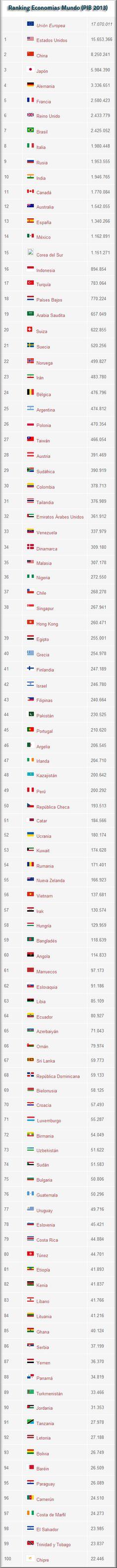 Ranking Mundial de Mayores Economías (PIB 2013)