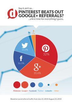 #Pinterest supera #GooglePlus come referral? #infographics #infografica #smm #socialnetwork #SocialMediaMarketing