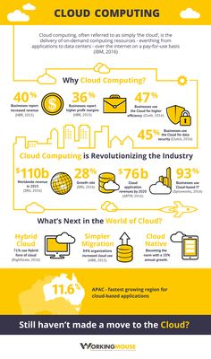 Cloud Computing is no longer the future of business computing – it is the present. According to Synergy Research Group, the worldwide revenue of cloud computing. Technology Posters, Medical Technology, Computer Technology, Computer Programming, Computer Science, Technology Apple, Security Technology, Programming Languages, Energy Technology