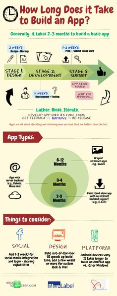 - Cafe Mobile App : How will it help me? How Long Does it Take to Build an App?: An Infographic – Idea to Appster We can build an app in a week at WSTechCamp! Computer Coding, Computer Programming, Computer Science, Slow Computer, Programming Languages, Info Board, Mobile Application Development, Software Development, Mobile Game Development