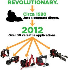 An Innovative Revolution. Sporting over 30 attachments, there are numerous uses for the modern 'mini digger'.