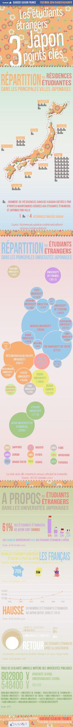 Envie d'étudier au Japon ? Dans cette infographie découvrez des informations sur les étudiants étrangers au Japon au travers de trois thèmes ! Points, Le Point, Social Media, Infographic, Envy, Social Networks, Social Media Tips