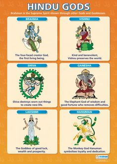 This chart has pictures and explanations of Hindu Gods. A teacher can use this when explaining the beliefs of hinduism to kids. You can buy this chart or you can recreate it as an anchor chart.
