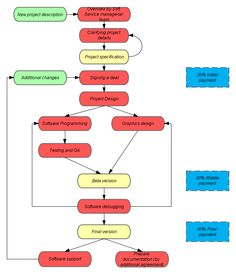 47 best process flowchart design images on pinterest in 2018 distillation process flow diagram project management process kevin jonas flowcharts processon eddi business technologies · process flowchart design