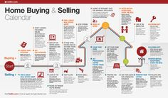 Helpful calendar for buying a home and selling a home.