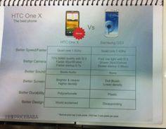 HTC One X migliore del Samsung Galaxy S3? Secondo High Tech Computer, si!