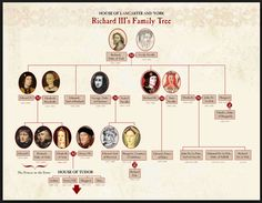 House of Lancaster and York ~ immediate family tree of Richard III ~ including his brother Edward IV and ill-fated nephews Edward V & Richard, Duke of York (The Princes in the Tower)