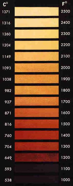 Color chart for forging steel