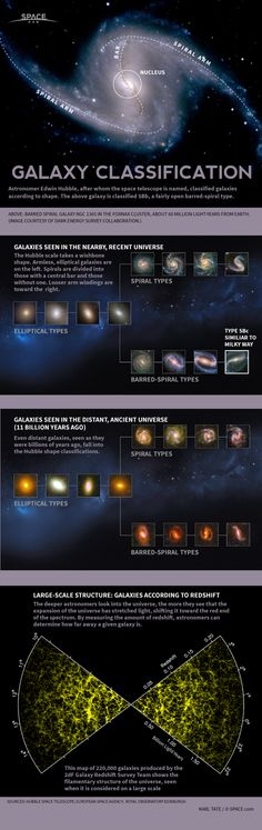 How Galaxies are Classified by Type (Infographic) (via Space.com) -- I'm doing some research into elliptical galaxies. For more info, look up the Hubble fork and ATLAS comb.