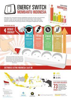 Energy Switch: Membantu Indonesia
