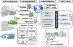 Bild 3: Ansatz und Systemarchitektur Telematik für Baumaschinen zum Management von Baustellen