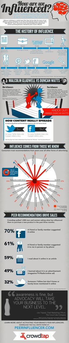 Who Are the Real Online Influencers? [INFOGRAPHIC] - Influencer Marketing - Ideas of Sell Your House Fast - How are we influenced? This infographic provides good fodder for Saturdays FIR Live on influencer marketing! Inbound Marketing, Marketing Digital, Marketing En Internet, Influencer Marketing, Business Marketing, Content Marketing, Online Marketing, Social Media Marketing, Marketing Ideas