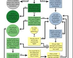 Peoples-of-the-Book-of-Mormon-flow-chart_thumb.jpg