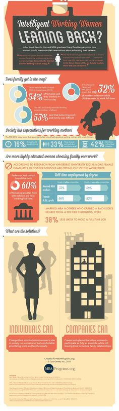 Management : Management : Lean In: Are Intelligent Working Women Leaning Back?  (Infographic)