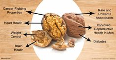 Among all nuts, walnuts may be the king because they help improve your health in number of ways -- here are some seven benefits of walnuts.
