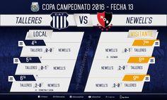 Se completó la fecha de Copa Campeonato ante Newells Club Atlético Talleres  Este sábado por la mañana en Rosario se completaron los partidos correspondientes a la fecha 13 de Copa Campeonato que habían sido postergados por las condiciones climáticas el pasado fin de semana.  Los juveniles de Talleres jugaron el segundo tiempo de Octava ante Newells y el partido completo de la Novena. Todos los resultados:  via IFTTT