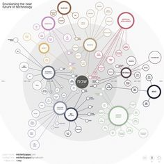 Future Of Technology: Where Is It Heading [Infographic] Zukunft der Technologie: Wohin geht die Reise [Infografik] Technology Roadmap, Futuristic Technology, Technology Design, Information Technology, Digital Technology, Technology Gadgets, Green Technology, Computer Technology, Tech Gadgets