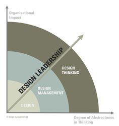 design-management-vs-design-thinking