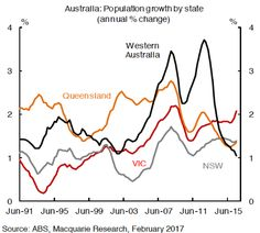 Australian population growth by state