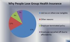 Finding Replacement Health Insurance after Losing Group Insurance