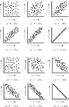 The figure illustrates the strength of different correlations via scatterplots. Note that for both positive and negative relationships, the stronger the correlation, the more compact the scatter to a central area. Note that for both positive and negative correlations, the tightness of the scatter corresponds to the size of the correlation coefficient r. The closer r is to 1.00 or -1.00, the tighter the scatter, and the closer r is to 0.00, the more scattered the relationship.