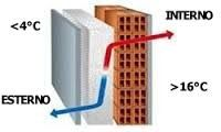 Risultati immagini per isolazione termica interna