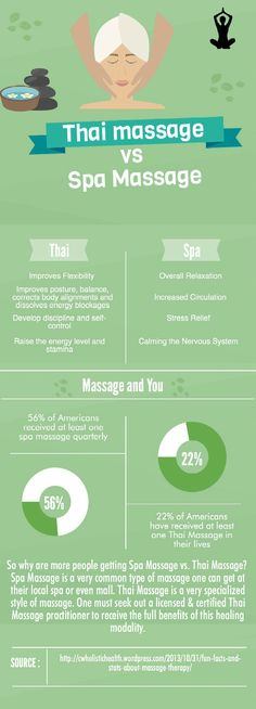Nothing makes you feel good like a massage. Learn the different types of massage you can receive to boost your mood and balance your emotions.