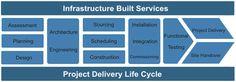 Albion's Infrastructure built service