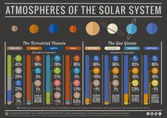 This chart shows a comparison of the atmospheric compositions and pressures of the planets in our Solar System. More information about the chart is available on the Compound Interest website.