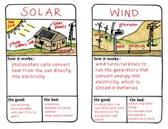 Alternative Energy Card Activity for the Interactive Notebook in Science. Kids love this!