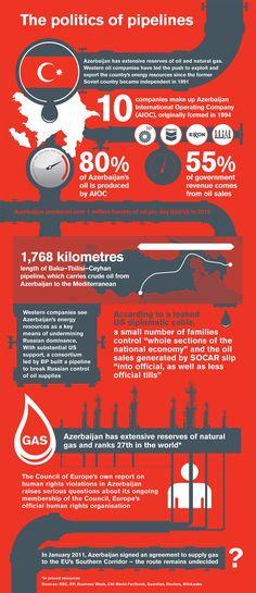 #Infographic: Azerbaijan - The Politics of Pipelines via @UECTT