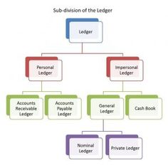 Subsidiary ledgers are used to divide the bookkeeping system into separate accounting functions for example sales, purchase, cash book, and general ledgers. Accounting Basics, Accounting Principles, Bookkeeping And Accounting, Bookkeeping Business, Accounting And Finance, Accounting Software, Accounting Notes, Accounting Education, Best Teamwork Quotes