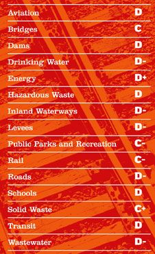The American Society Of Civil Engineers 2009 Report Card for America's Infrastructure