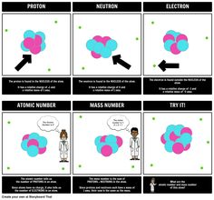 This activity helps to reinforce the location, mass, and charge of these subatomic particles and the meaning of two key vocabulary terms: atomic number and mass number.