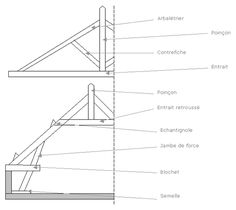 schema charpente bois projets essayer pinterest sch ma bois et charpente. Black Bedroom Furniture Sets. Home Design Ideas