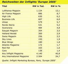 Inflight-Magazines: Ein Überblick. #corporate #publishing // cp-monitor 31.05.2016.