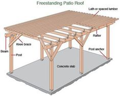 tin roof lean to free standing - Buscar con Google