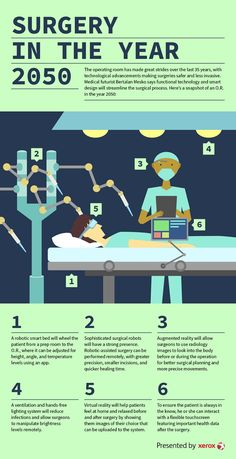 #infographic #surgery #future
