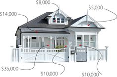 Diagram showing how much it costs to renovate variious parts of your home - Bestpin Home Renovation Costs, Looking For Houses, Beautiful Kitchen Designs, 4 Bedroom House, Exterior House Colors, House Extensions, Bathroom Renovations, House Painting, House Plans