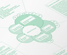 Science Methodologies in a Playful Book on Behance Diagram Design, Graph Design, Web Design, Chart Design, Layout Design, Information Visualization, Data Visualization, Process Infographic, Book Infographic