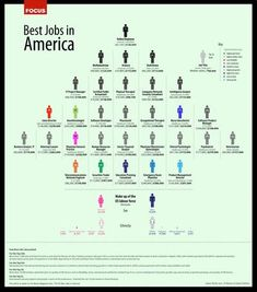 according to msnbc it looks like working from home is the top ranking job in america, great read. i found my next job :D