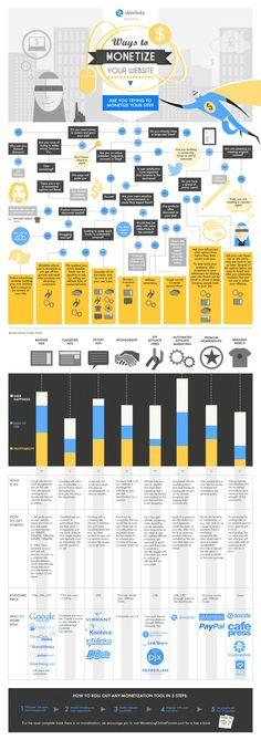 How to Monetize Your Website - #infographic #blogging #makemoney - No B.S. University http://www.NOBSU.com