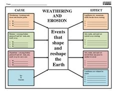 Weathering and Erosion Graphic Organizer - On Sale
