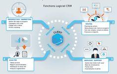 Améliorer les performances commerciales grâce à un CRM