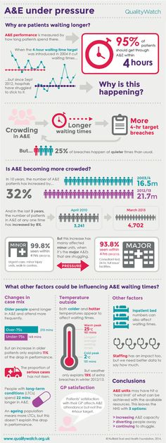 QualityWatch - A&E under pressure - infographic_0.jpg (670×1793)
