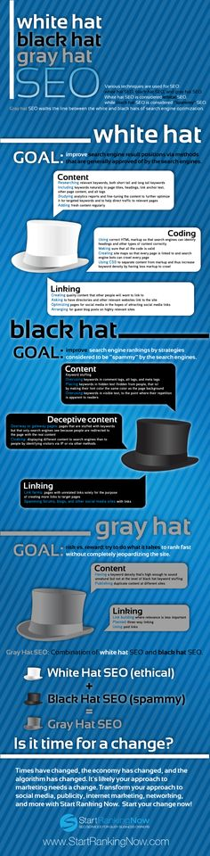I talked a bit about black hat SEO on tumblr. But what's white and grey hat SEO? This graphic explains the differences.